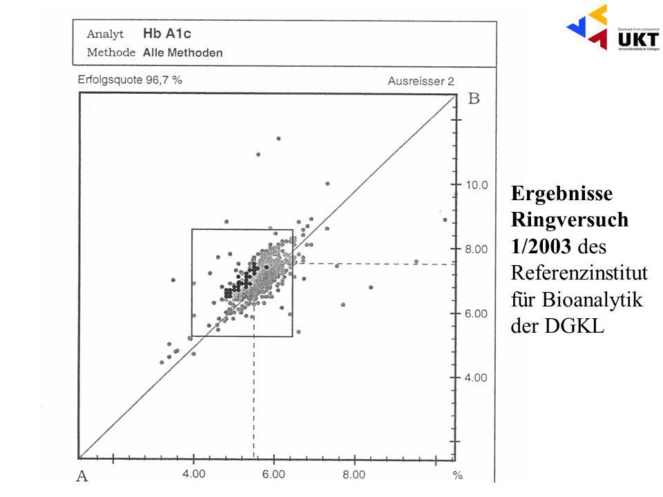 Ergebnisse Ringversuch 1/2003 des Referenzinstitut für Bioanalytik der DGKL