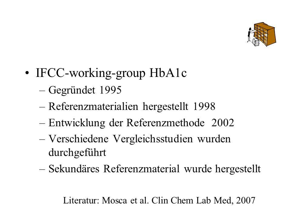 Literatur: Mosca et al. Clin Chem Lab Med, 2007