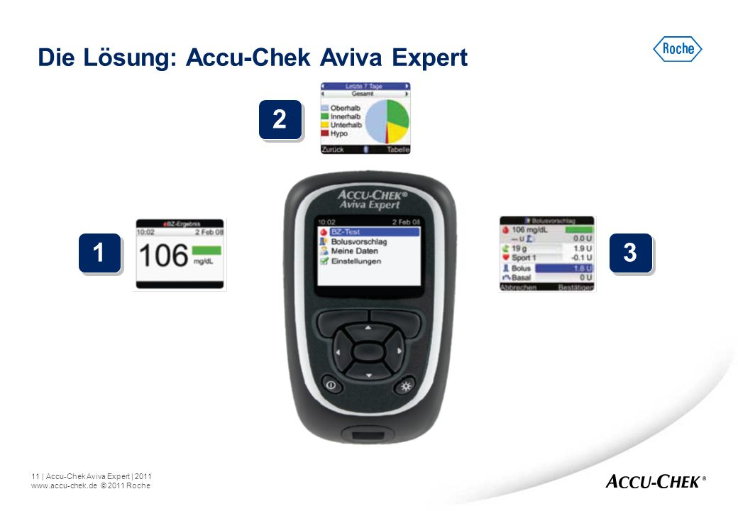 2 1 3 Die Lösung: Accu-Chek Aviva Expert Accu-Chek Aviva Expert.