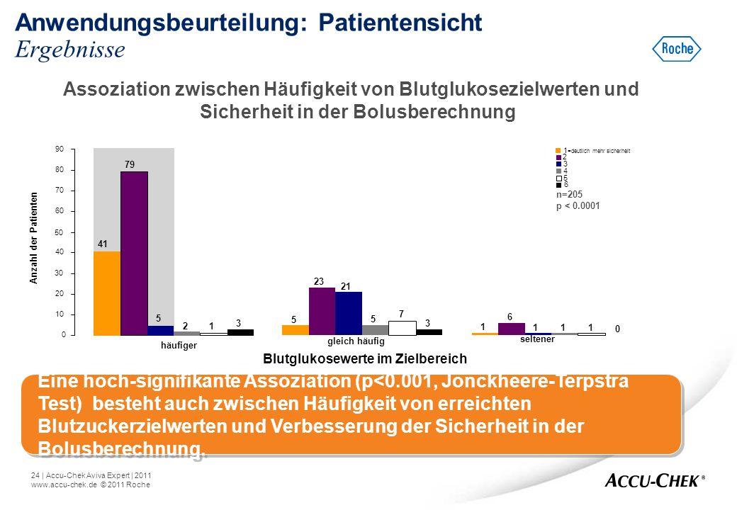 Anwendungsbeurteilung: Patientensicht Ergebnisse
