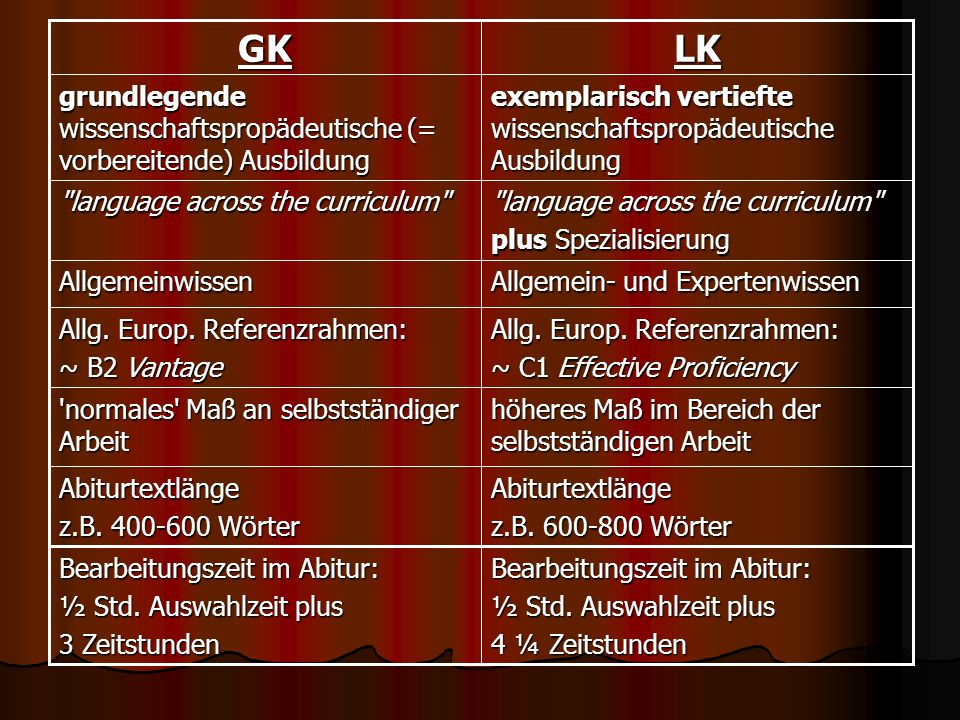 GK LK. grundlegende wissenschaftspropädeutische (= vorbereitende) Ausbildung. exemplarisch vertiefte wissenschaftspropädeutische Ausbildung.