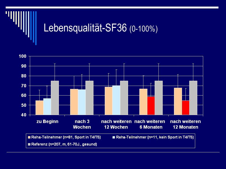 Lebensqualität-SF36 (0-100%)