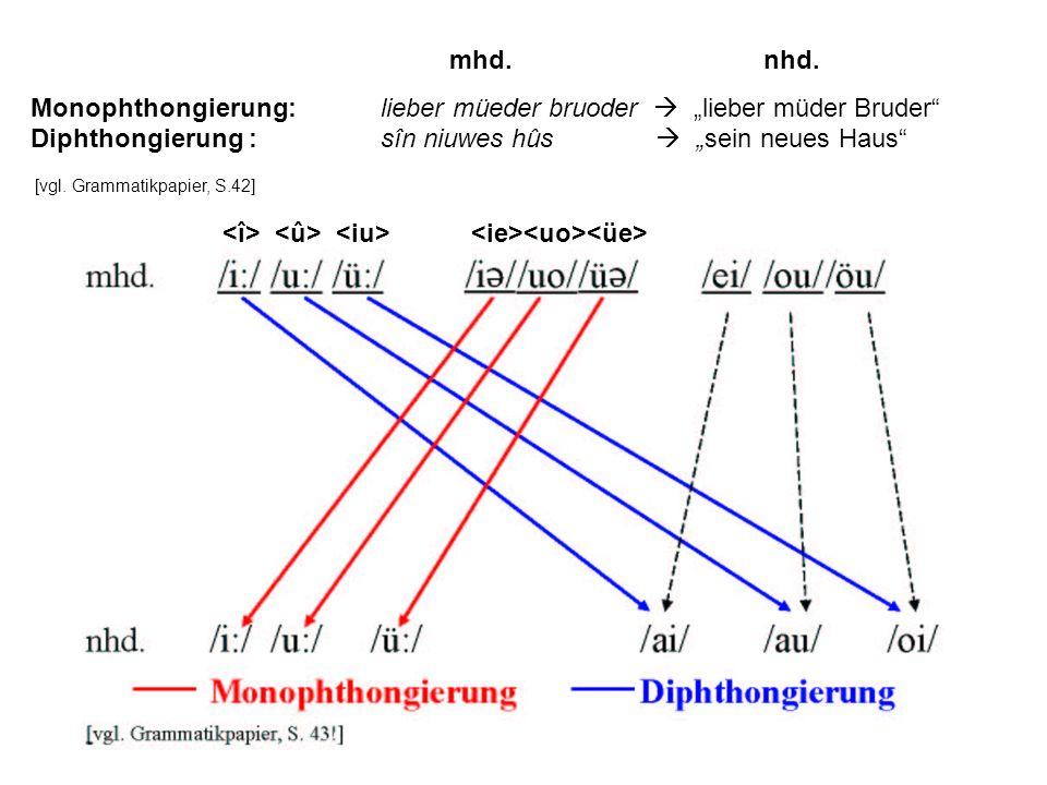 """Monophthongierung: lieber müeder bruoder  """"lieber müder Bruder"""