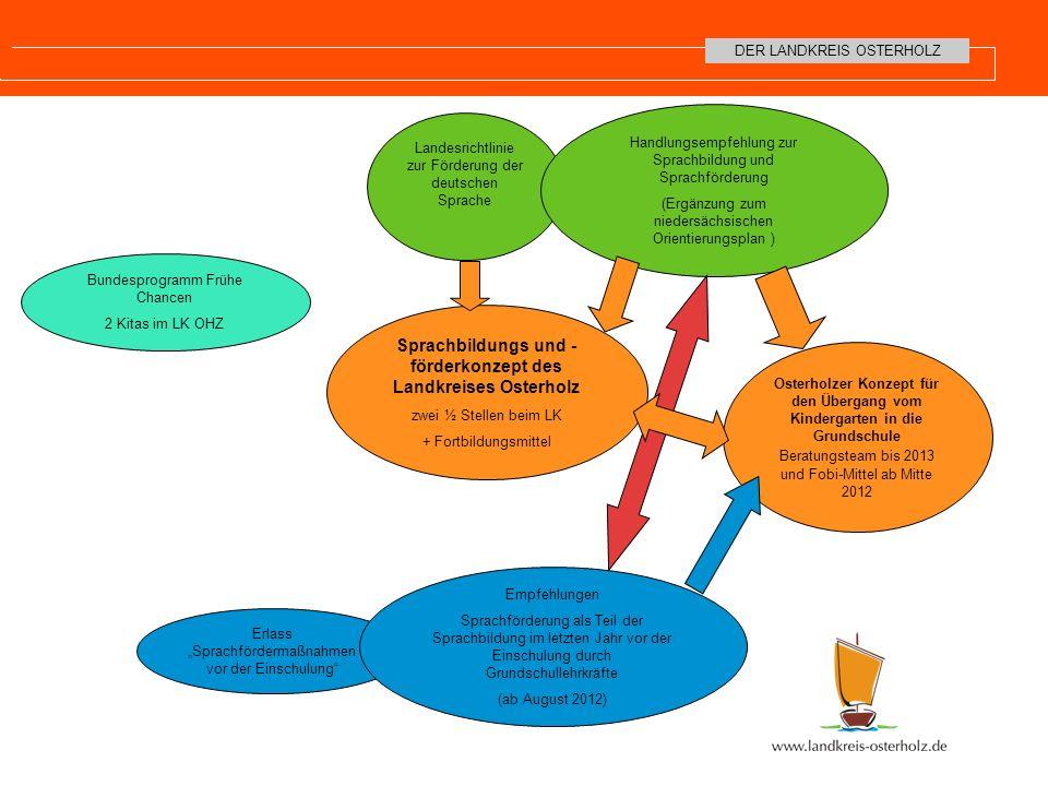 Sprachbildungs und -förderkonzept des Landkreises Osterholz