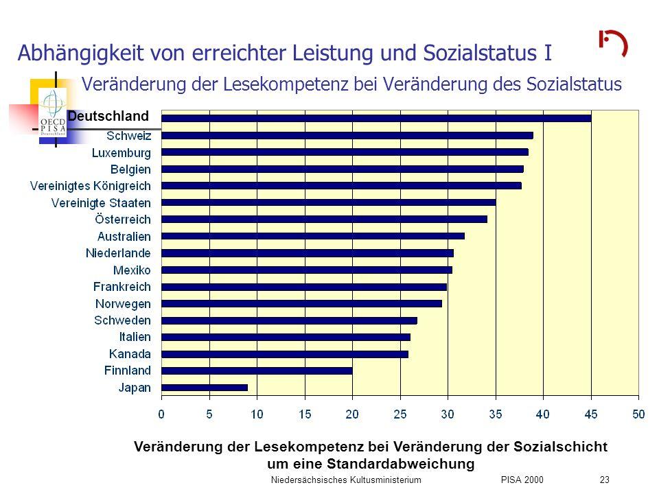 Abhängigkeit von erreichter Leistung und Sozialstatus I Veränderung der Lesekompetenz bei Veränderung des Sozialstatus