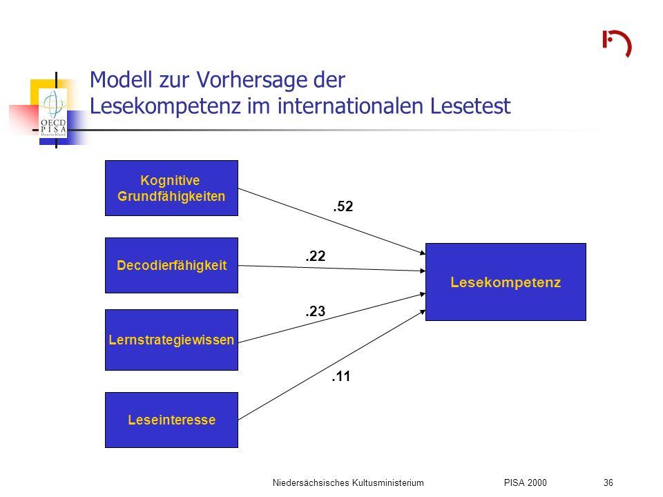 Modell zur Vorhersage der Lesekompetenz im internationalen Lesetest