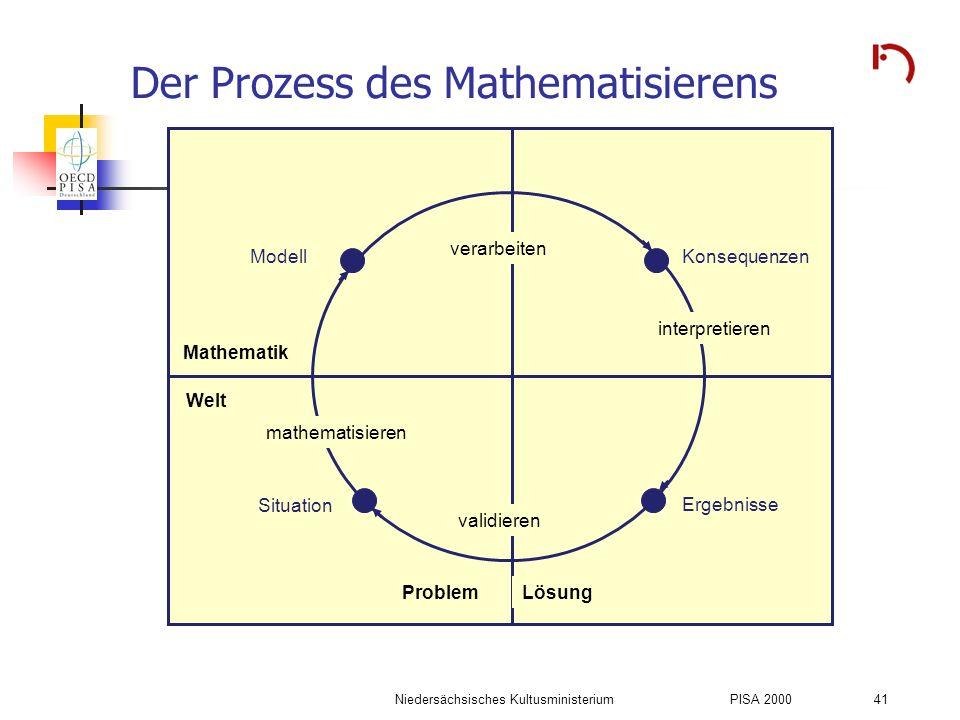 Der Prozess des Mathematisierens