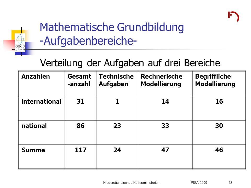 Mathematische Grundbildung -Aufgabenbereiche-