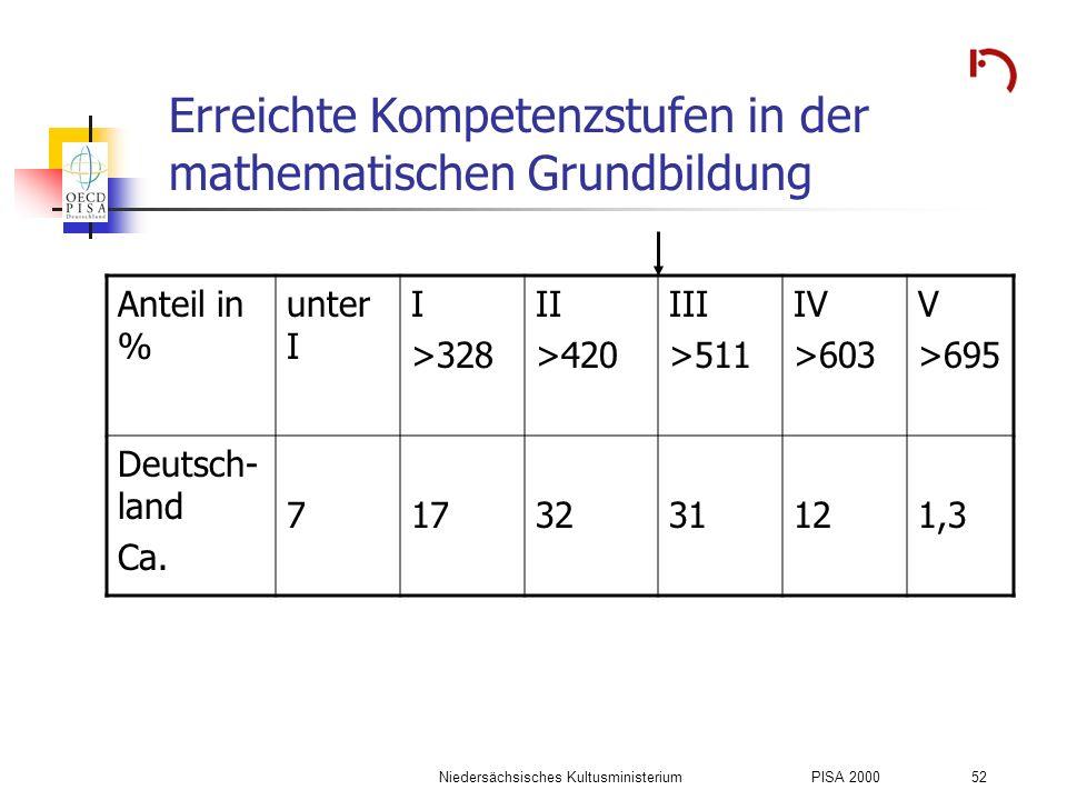 Erreichte Kompetenzstufen in der mathematischen Grundbildung