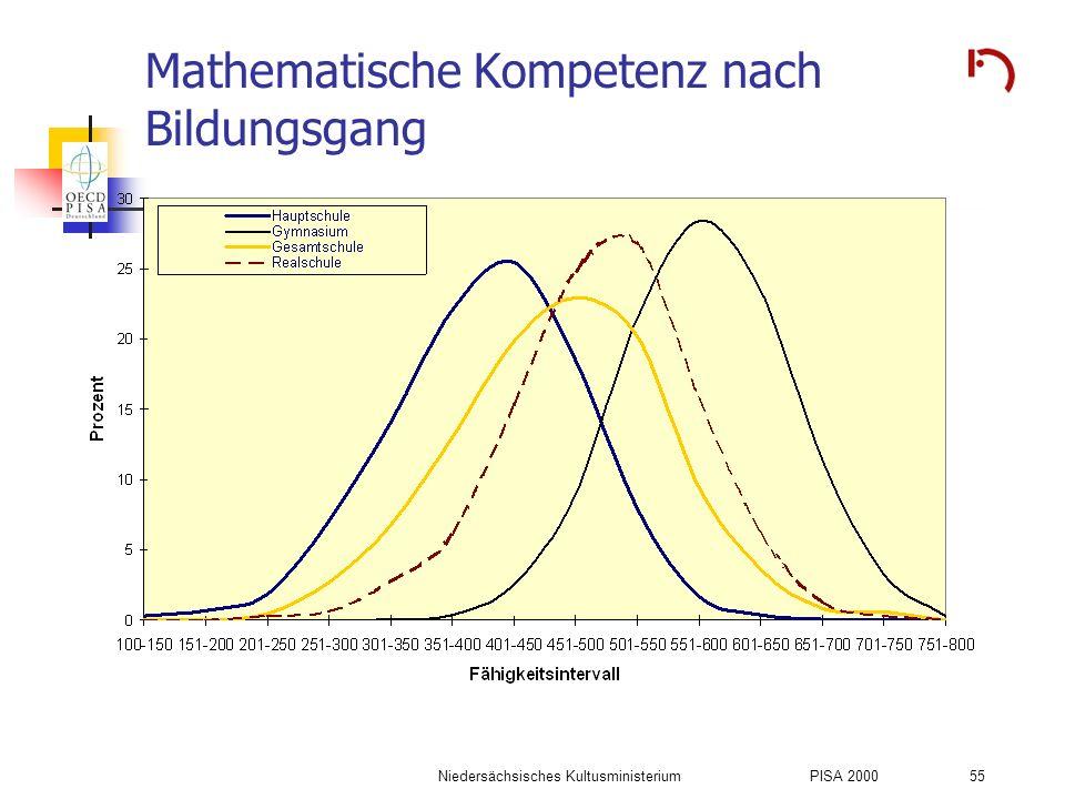 Mathematische Kompetenz nach Bildungsgang