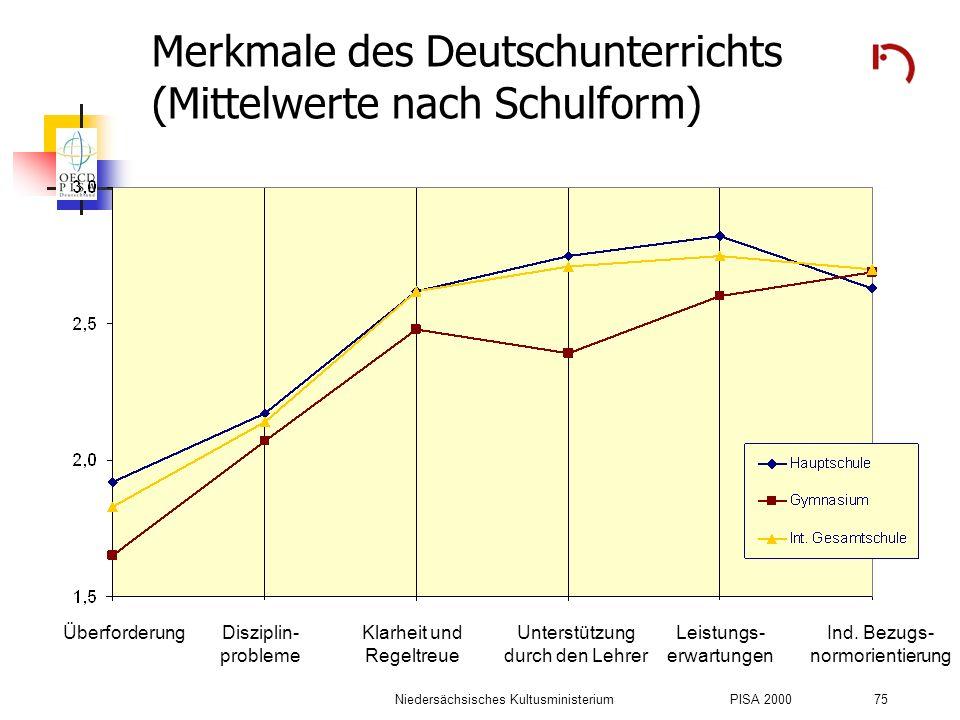 Merkmale des Deutschunterrichts (Mittelwerte nach Schulform)