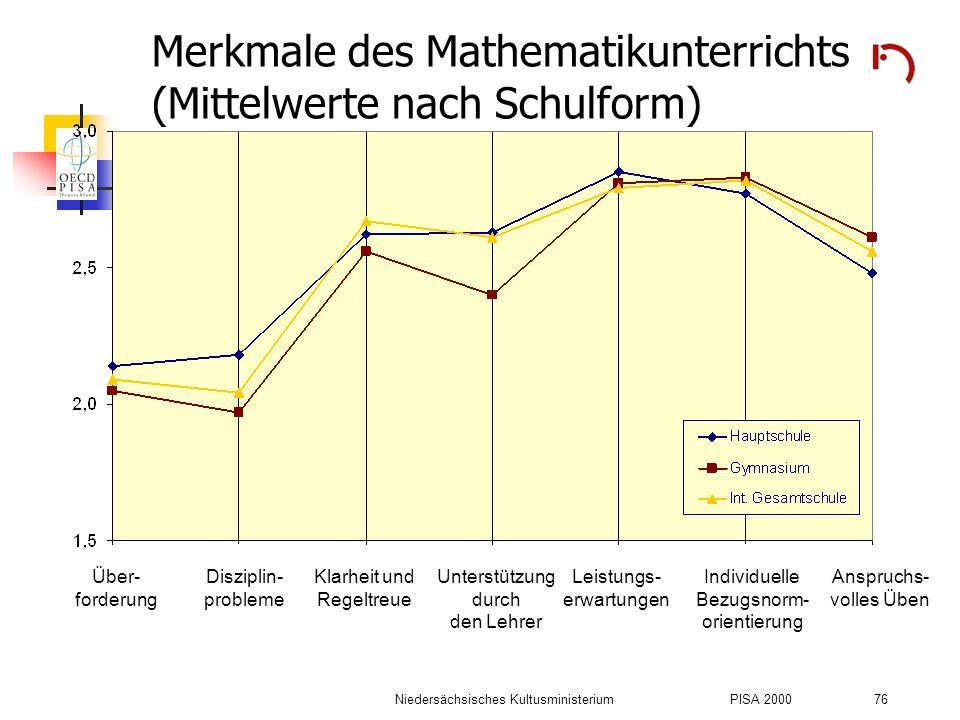Merkmale des Mathematikunterrichts (Mittelwerte nach Schulform)