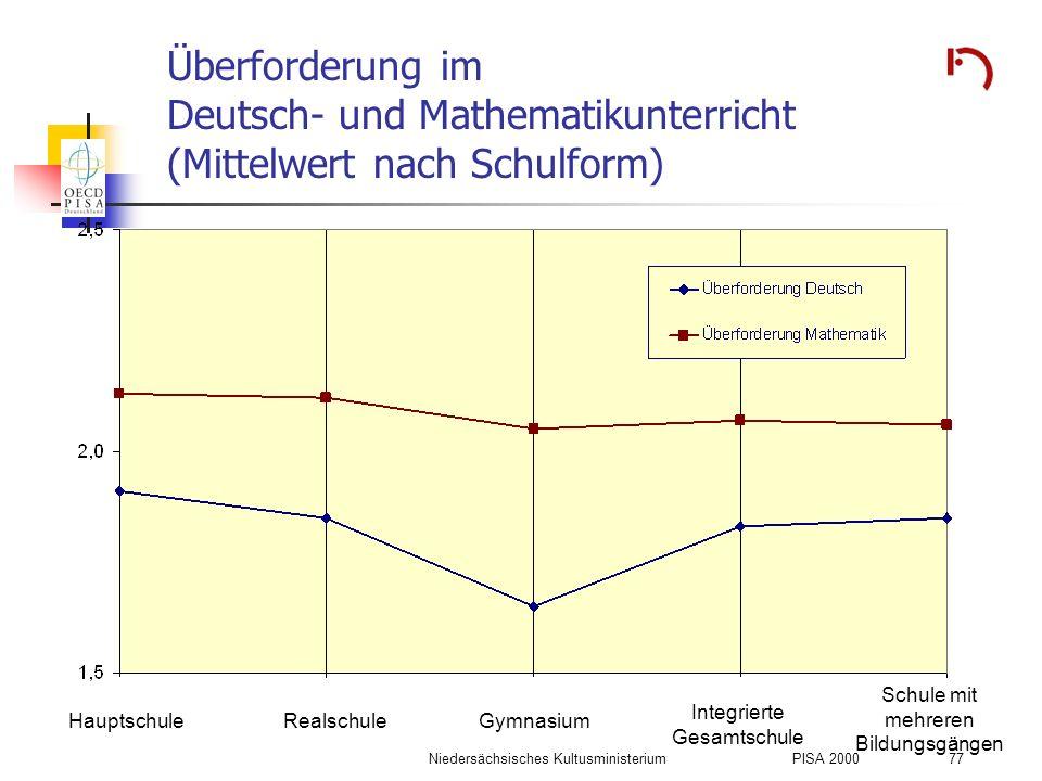 Überforderung im Deutsch- und Mathematikunterricht (Mittelwert nach Schulform)