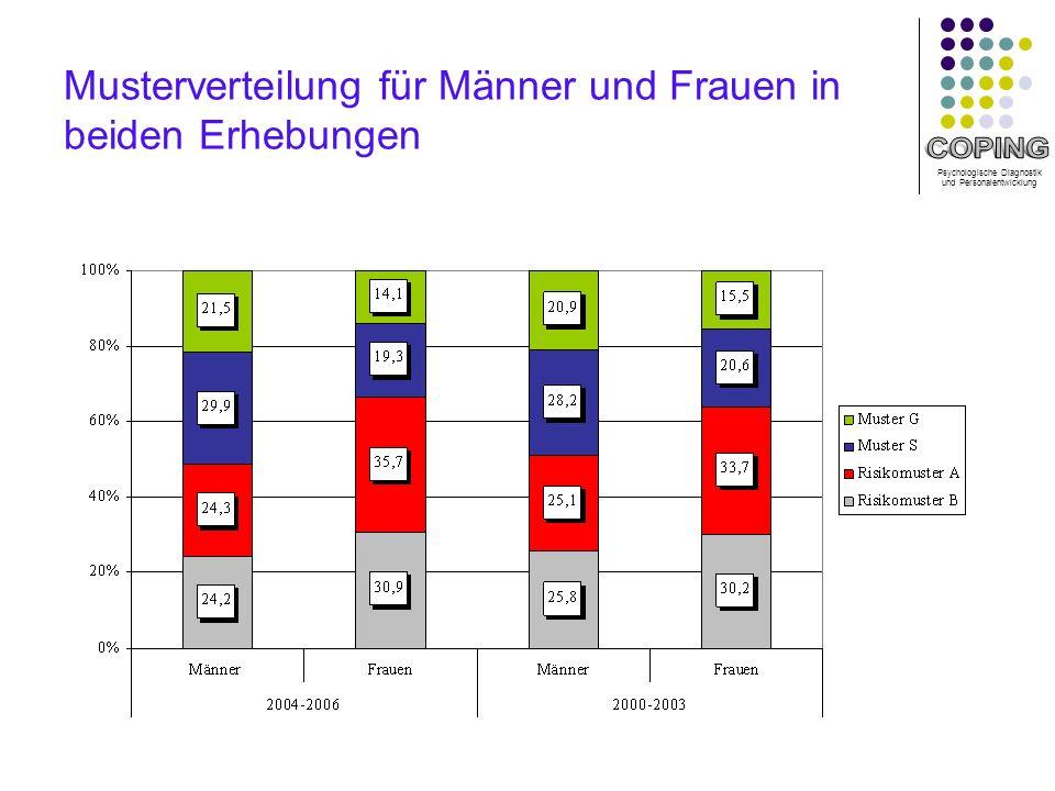 Musterverteilung für Männer und Frauen in beiden Erhebungen