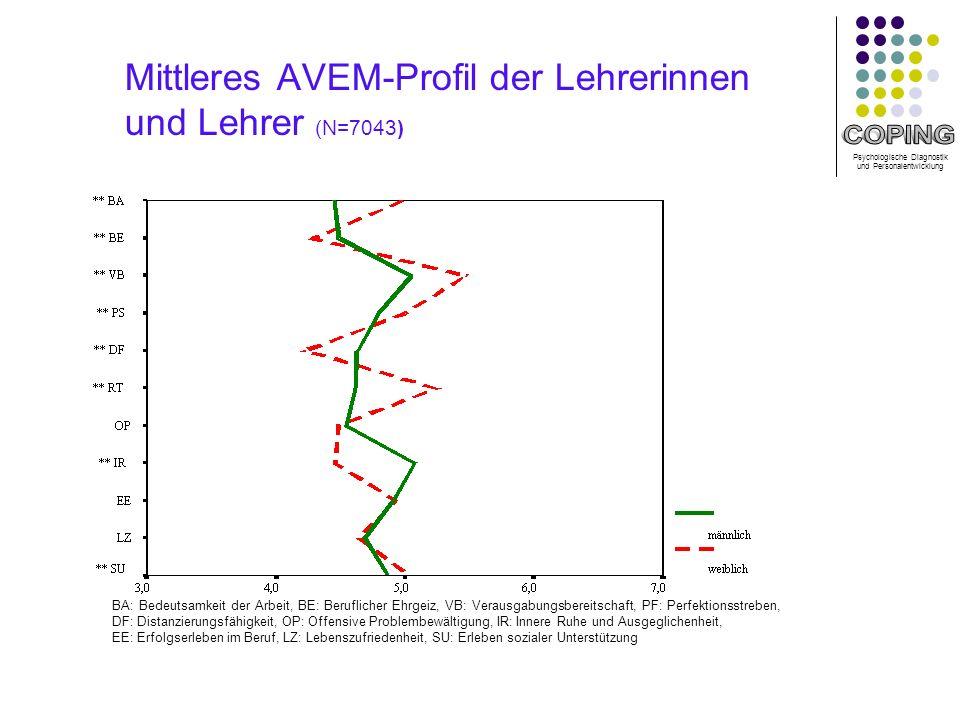 Mittleres AVEM-Profil der Lehrerinnen und Lehrer (N=7043)