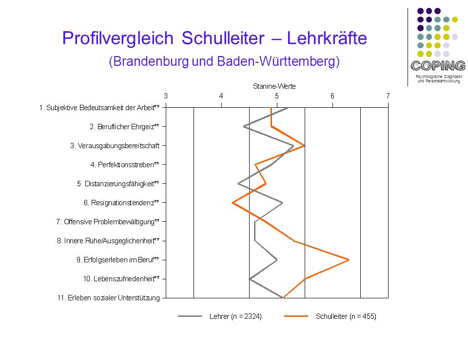 Profilvergleich Schulleiter – Lehrkräfte