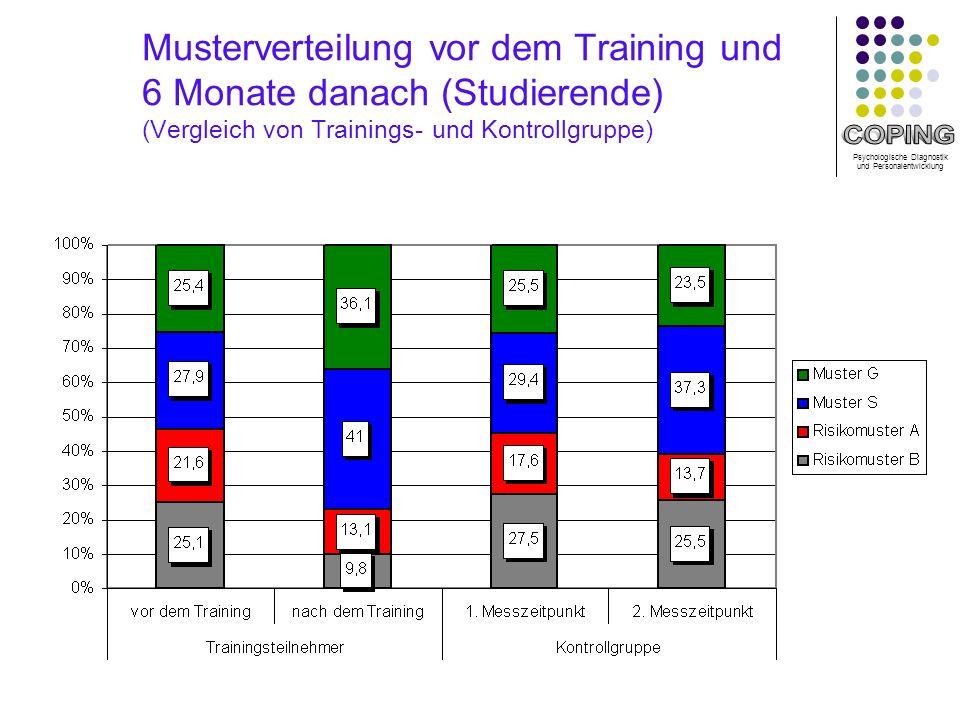 Musterverteilung vor dem Training und 6 Monate danach (Studierende) (Vergleich von Trainings- und Kontrollgruppe)