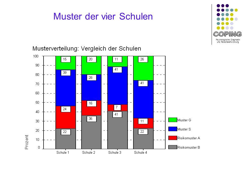 Muster der vier Schulen