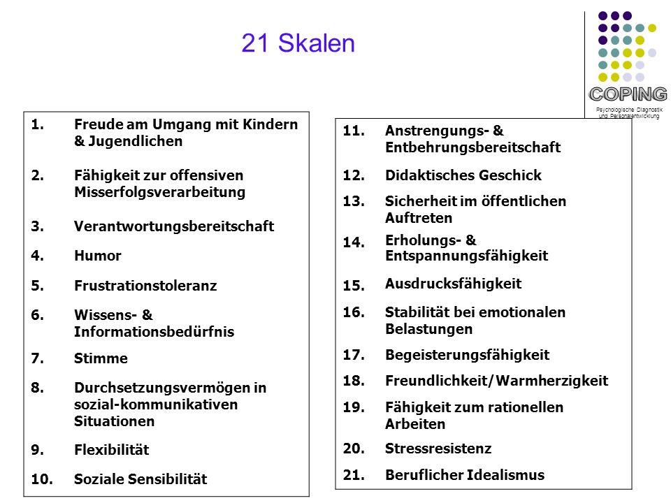 21 Skalen 1. Freude am Umgang mit Kindern & Jugendlichen 2.