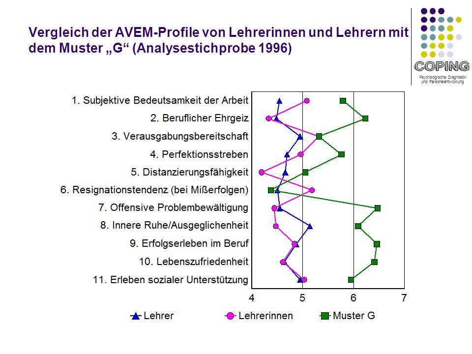 """Vergleich der AVEM-Profile von Lehrerinnen und Lehrern mit dem Muster """"G (Analysestichprobe 1996)"""