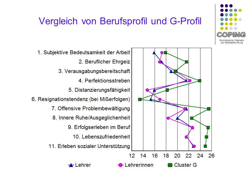 Vergleich von Berufsprofil und G-Profil