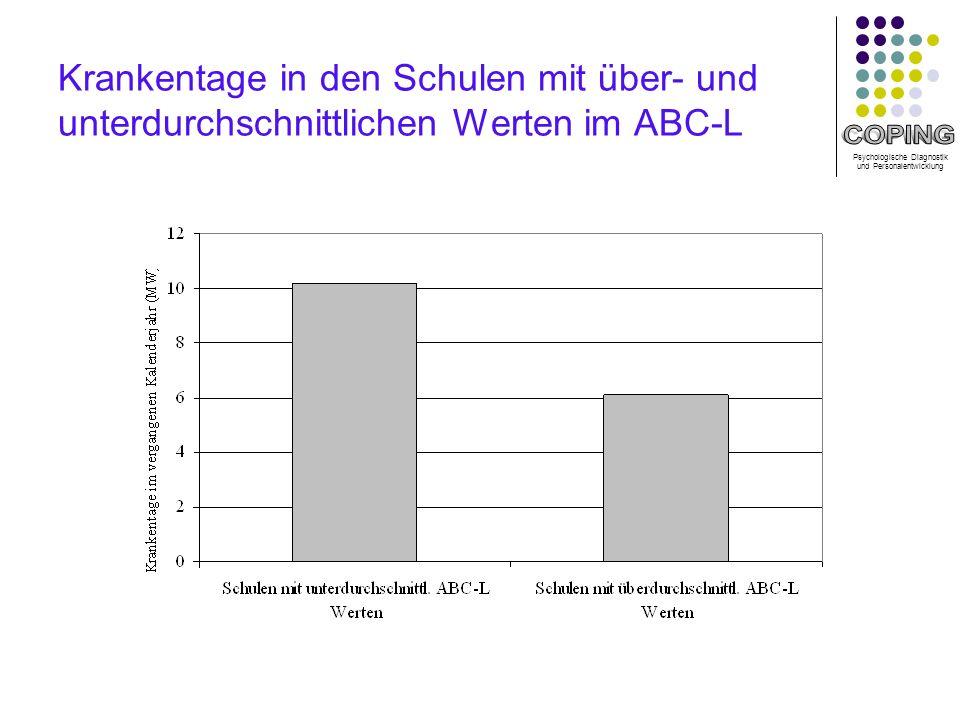 Krankentage in den Schulen mit über- und unterdurchschnittlichen Werten im ABC-L