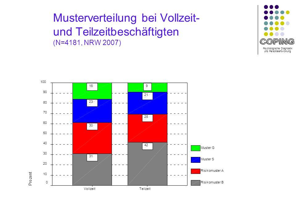 Musterverteilung bei Vollzeit- und Teilzeitbeschäftigten (N=4181, NRW 2007)