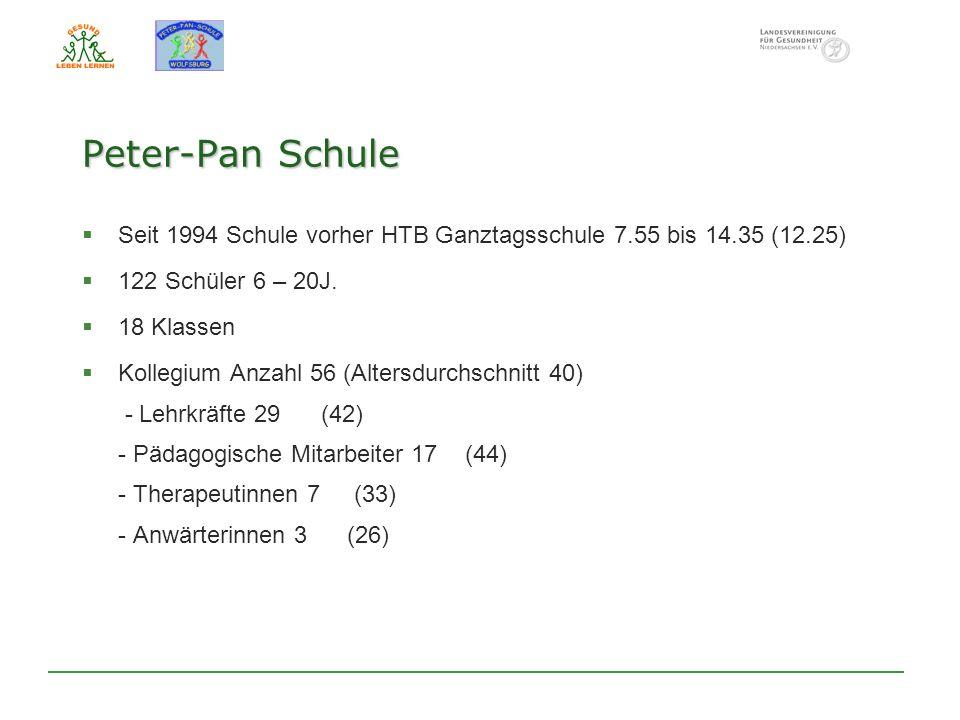 Peter-Pan Schule Seit 1994 Schule vorher HTB Ganztagsschule 7.55 bis 14.35 (12.25) 122 Schüler 6 – 20J.