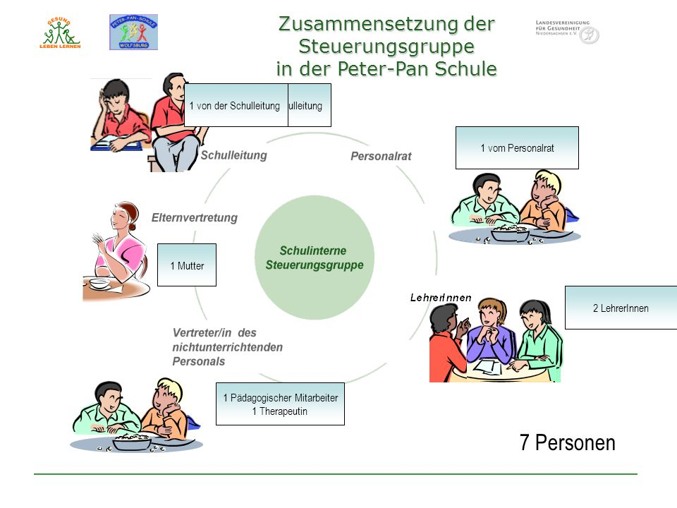 Zusammensetzung der Steuerungsgruppe in der Peter-Pan Schule