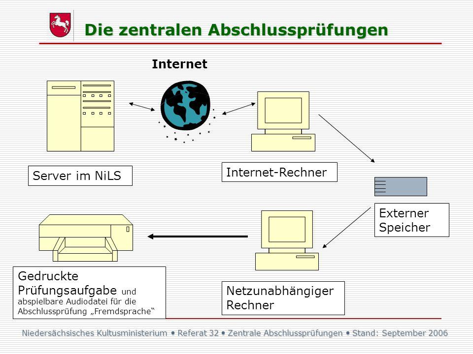 Internet Internet-Rechner. Server im NiLS. Externer Speicher.