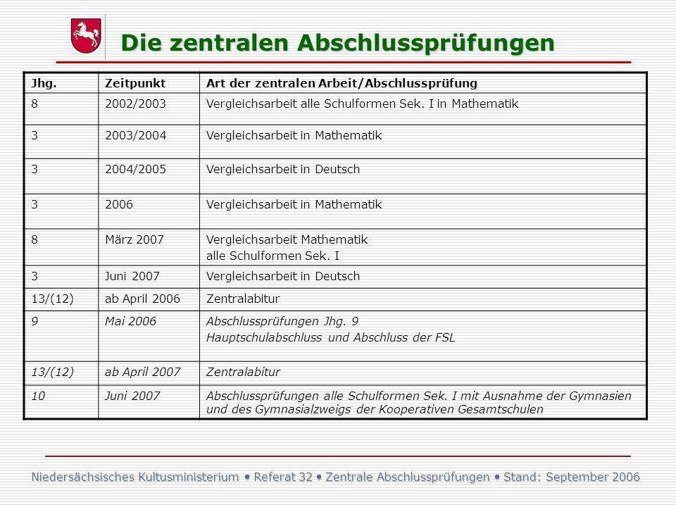 Jhg. Zeitpunkt. Art der zentralen Arbeit/Abschlussprüfung. 8. 2002/2003. Vergleichsarbeit alle Schulformen Sek. I in Mathematik.