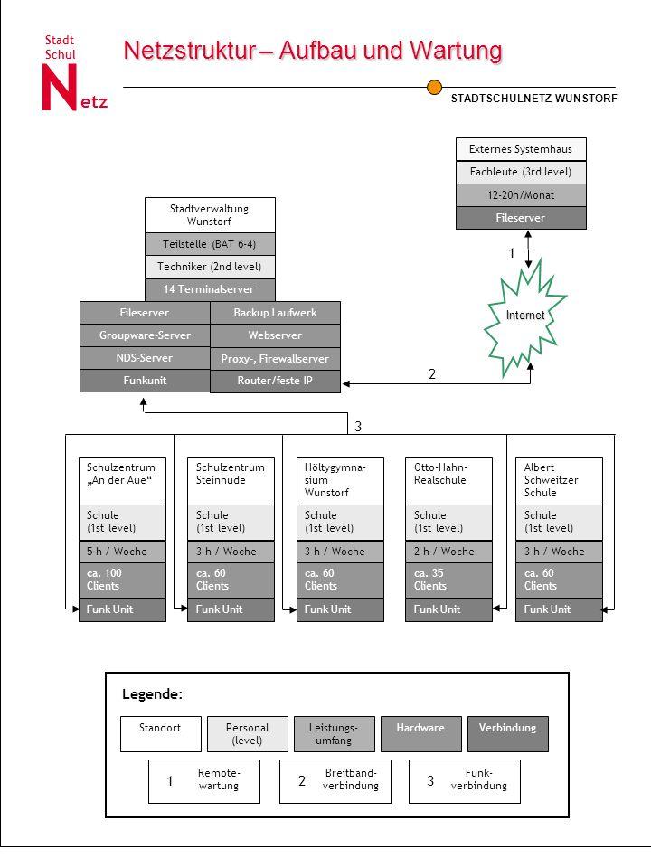 Netzstruktur – Aufbau und Wartung