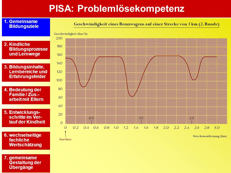 PISA: Problemlösekompetenz