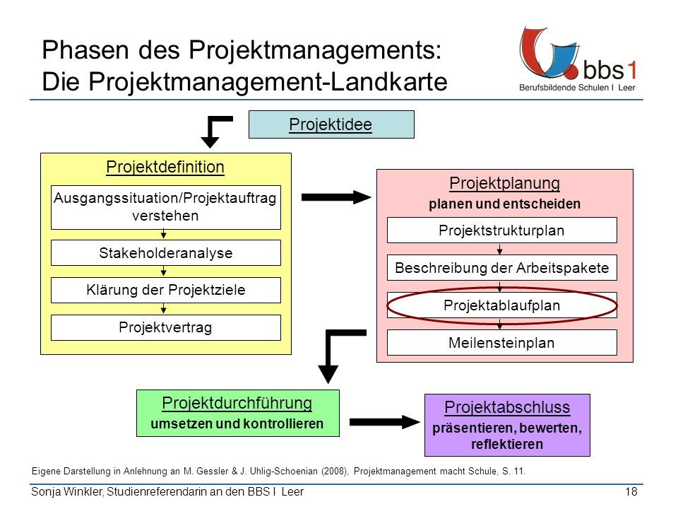 Phasen des Projektmanagements: Die Projektmanagement-Landkarte
