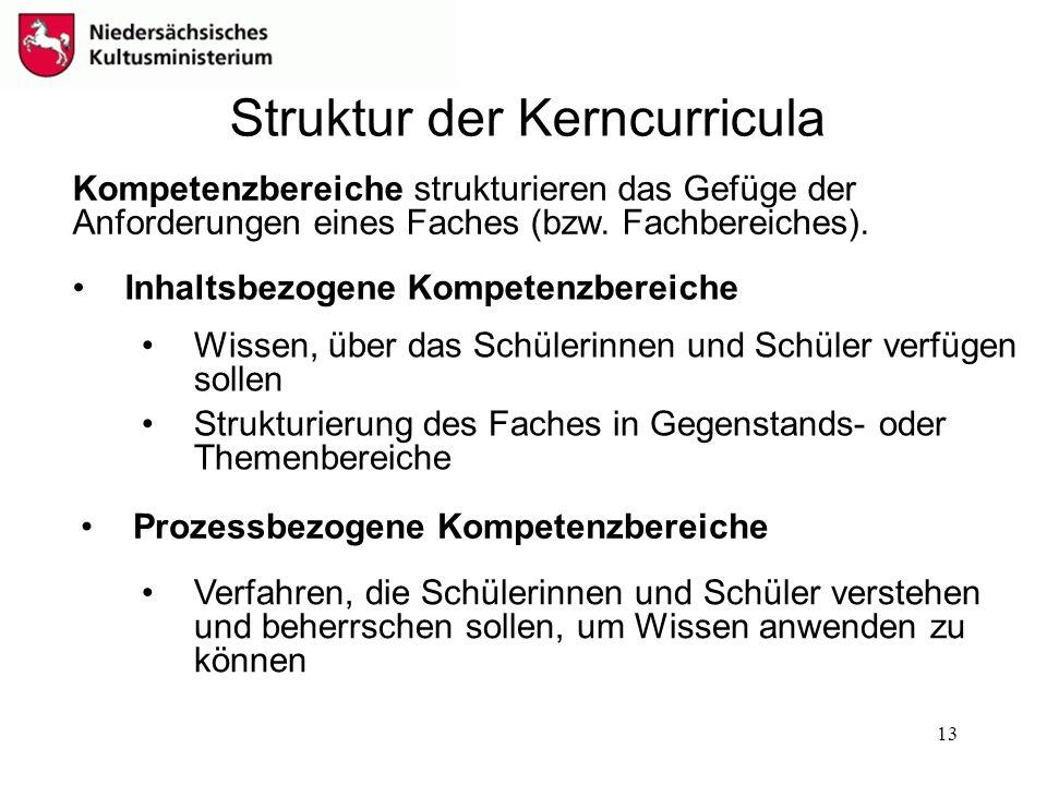Struktur der Kerncurricula