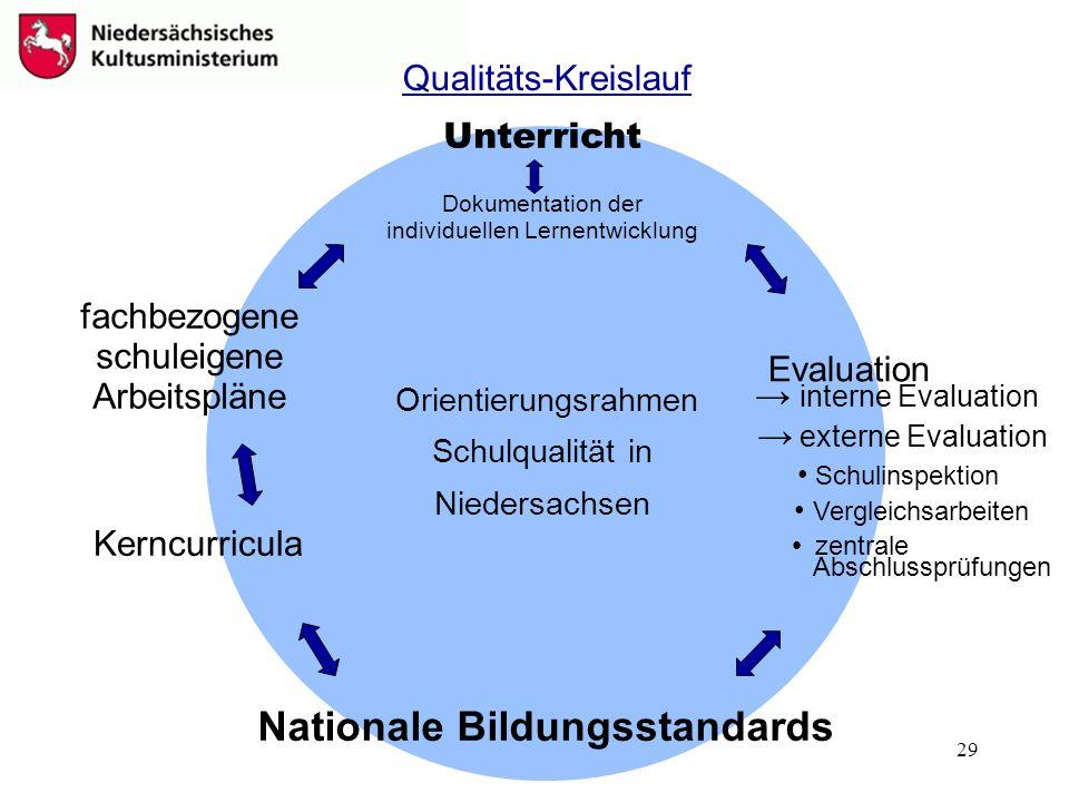 Nationale Bildungsstandards