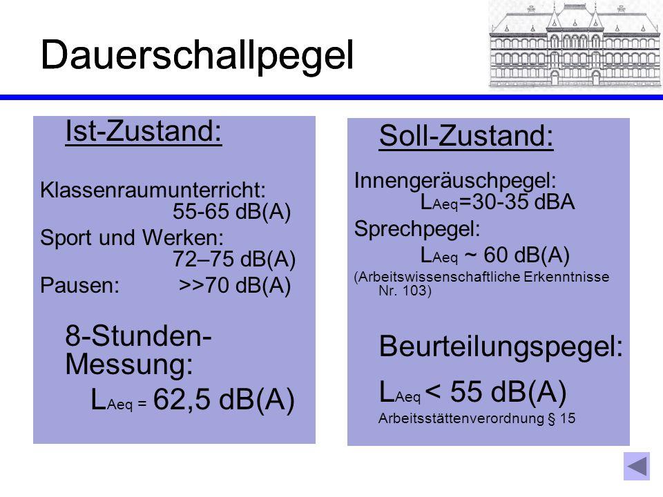 Dauerschallpegel Dauerschallpegel Soll-Zustand: Ist-Zustand: