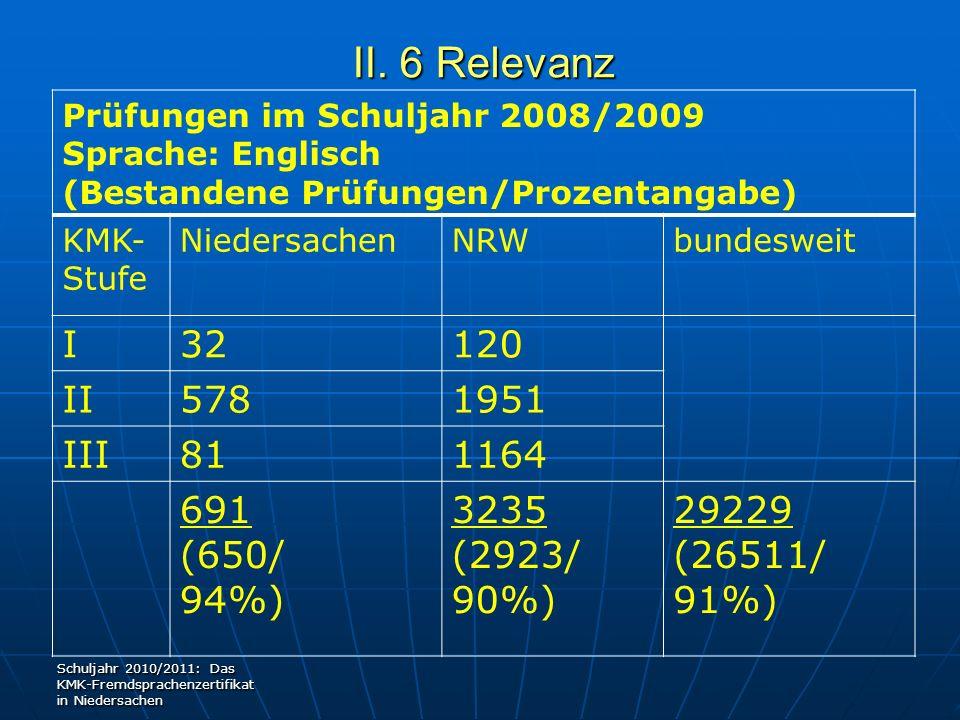 II. 6 Relevanz I 32 120 II 578 1951 III 81 1164 691 (650/ 94%) 3235