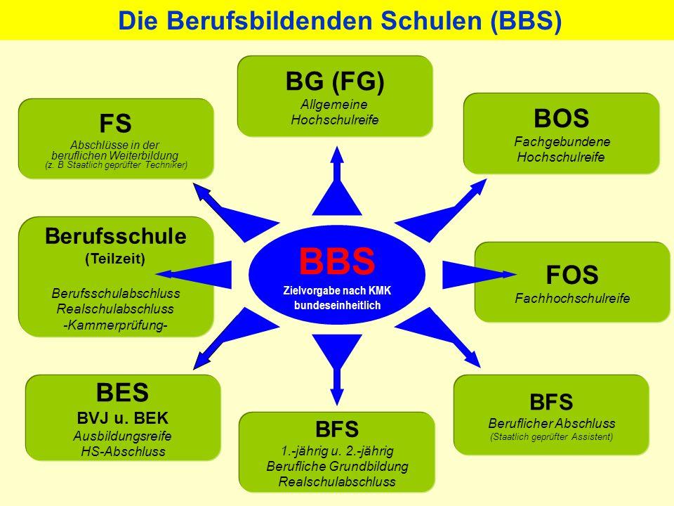 BBS BG (FG) BOS FS FOS BES Die Berufsbildenden Schulen (BBS)
