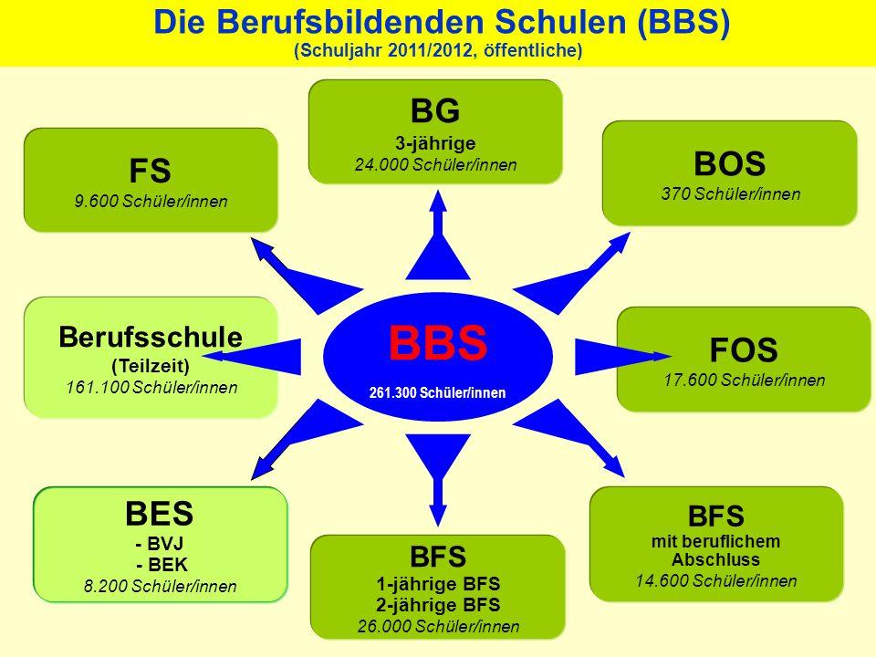Die Berufsbildenden Schulen (BBS) (Schuljahr 2011/2012, öffentliche)