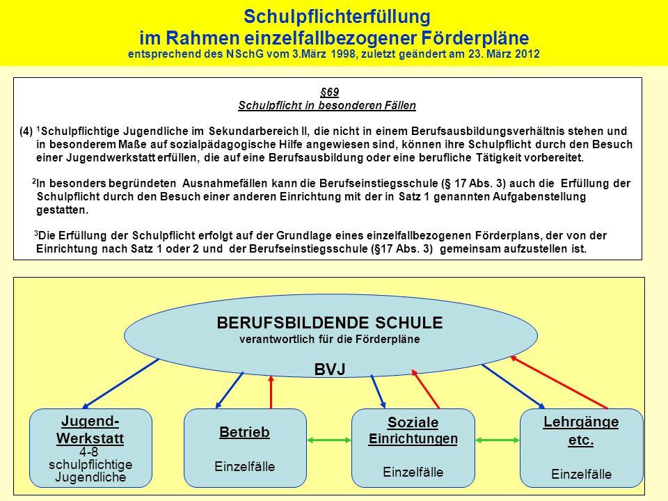 Schulpflichterfüllung im Rahmen einzelfallbezogener Förderpläne entsprechend des NSchG vom 3.März 1998, zuletzt geändert am 23. März 2012