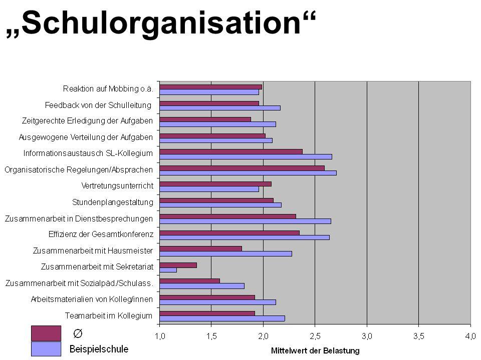 """""""Schulorganisation"""