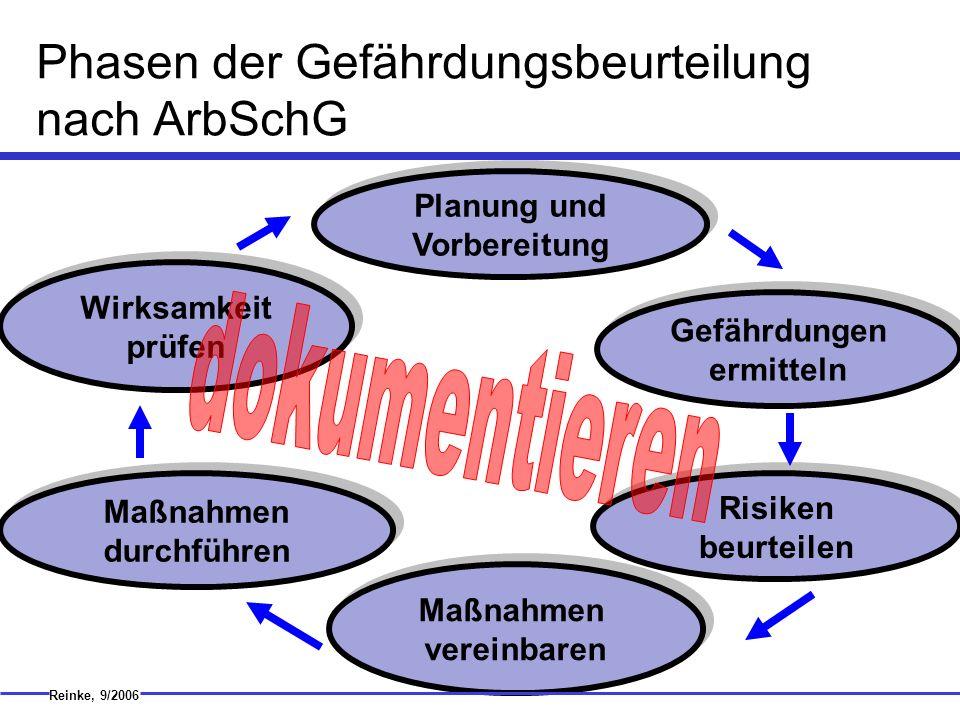 Phasen der Gefährdungsbeurteilung nach ArbSchG
