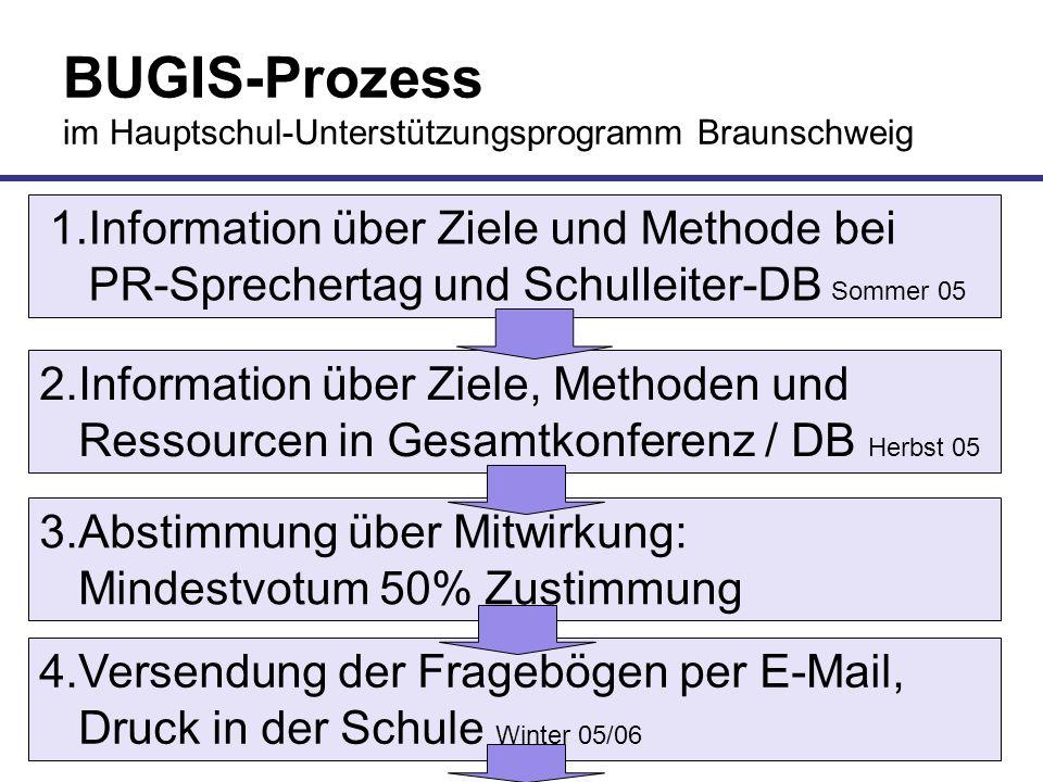 BUGIS-Prozess im Hauptschul-Unterstützungsprogramm Braunschweig