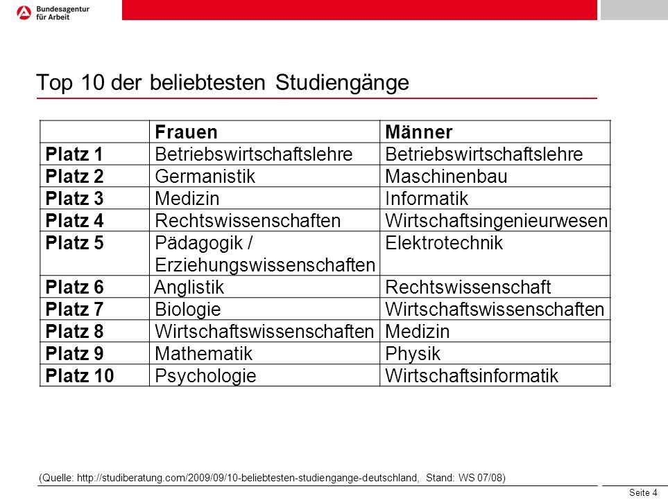 Top 10 der beliebtesten Studiengänge