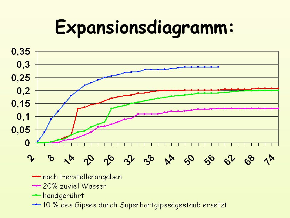 Expansionsdiagramm: mm Expansion