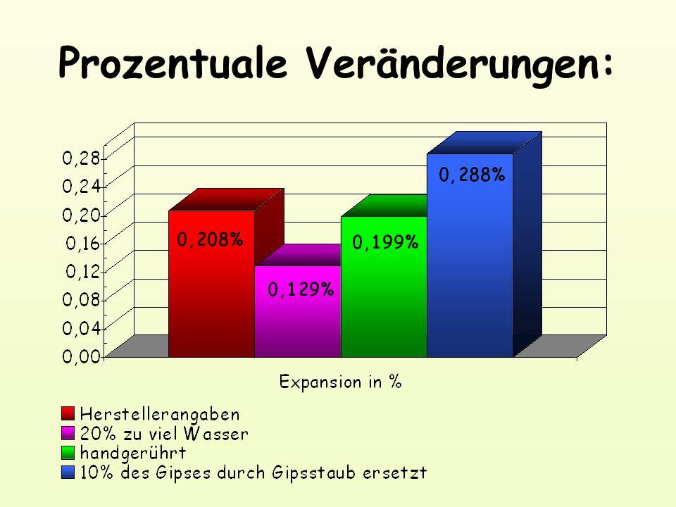 Prozentuale Veränderungen: