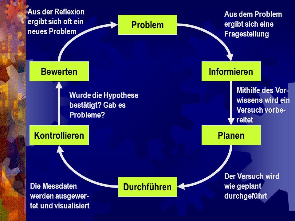 Problem Bewerten Informieren Kontrollieren Planen Durchführen