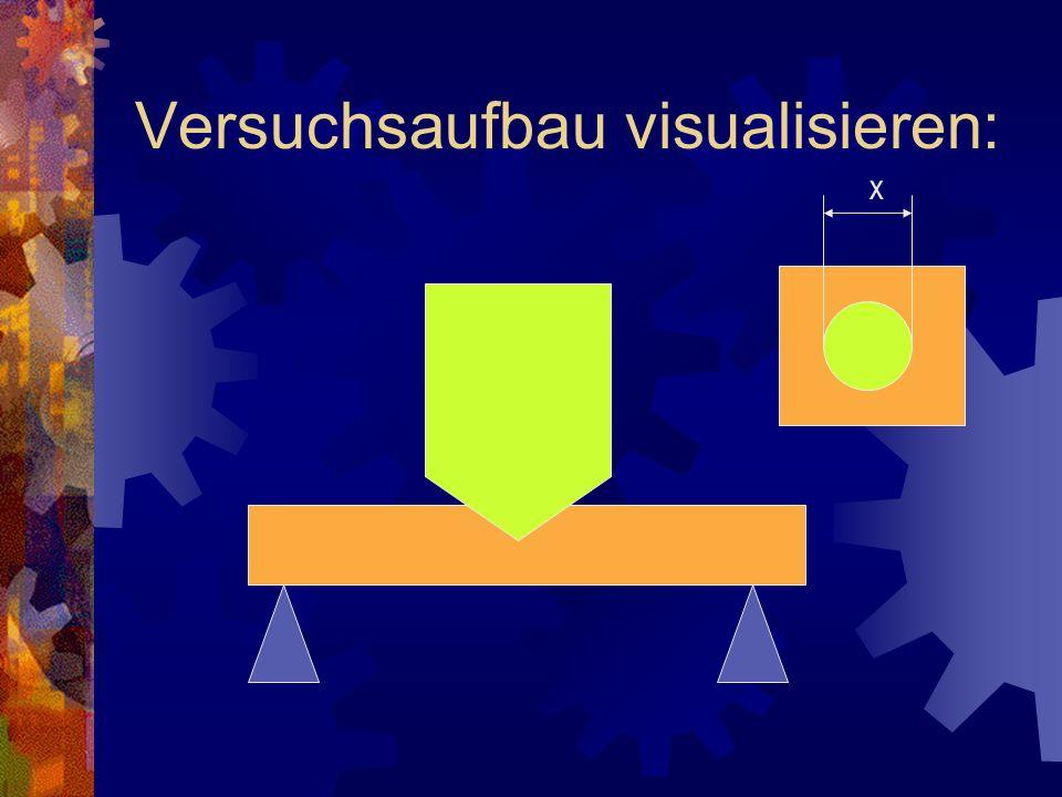Versuchsaufbau visualisieren: