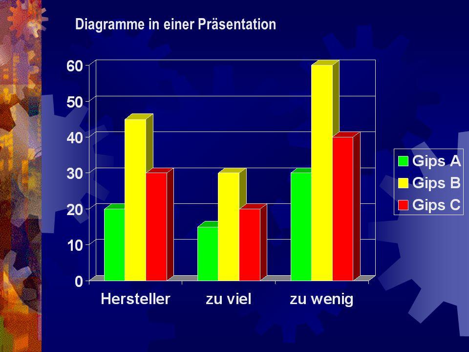 Diagramme in einer Präsentation